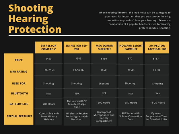 Comparing Shooting Hearing Protection Headset