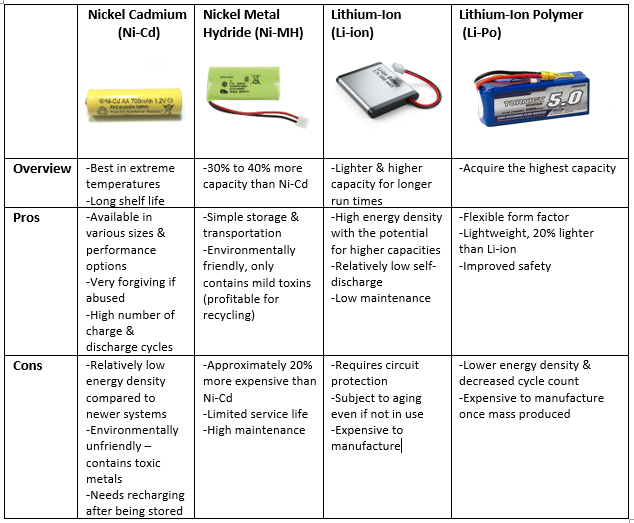 Pros and Cons of Different Two-Way Radio Battery Chemistries